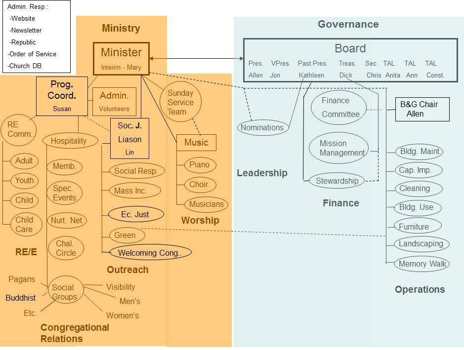 Organizational Structure 2015